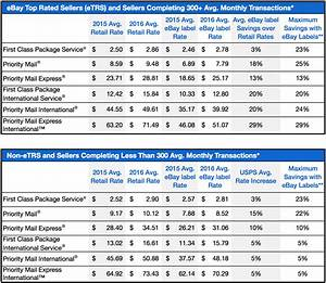 Usps Price Chart 2019 The January 2016 Usps Rate Change What You Need T