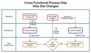 Cross-functional Process Map
