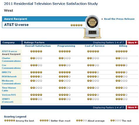 Internet Services At&t U Verse Internet Customer Service