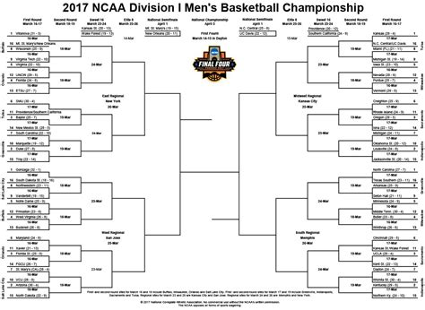 ncaa tournament tip times  announcer pairings