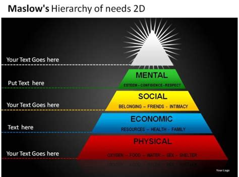 maslows hierarchy    powerpoint