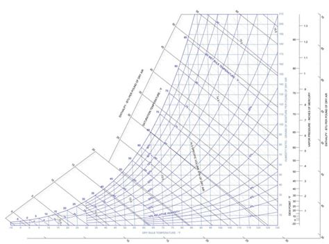 psychrometric chart greenbuildingadvisor