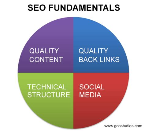 Seo Fundamentals by How To Seo Fundamentals And More