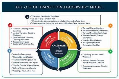 Change Management Leadership 5c Strategy Communications Transition