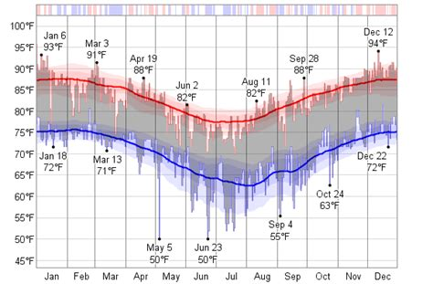 Climate and average weather for cairns (queensland), australia displayed in graphs. Historical Weather For 1985 in Cairns, Australia ...