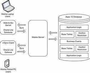 Oracle Mobile Field Service Implementation Guide