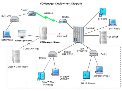 Voip Diagram Movie Search Engine