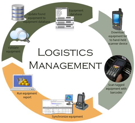 Chartered Logistics Management Professional (clmp. Varicose Veins Venous Insufficiency. Accounting For Inventory Hopewell E Z Storage. I Got Into A Car Accident Without Insurance. Image Optimization For The Web. Bagnall Carpet Cleaning Vista Online Learning. American Institute Of Certified Public Accountants. Bankruptcy Lawyers In Kansas City. Free Blog Creator Sites Va Streamline Program