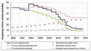 Eigenverbrauch Photovoltaik Berechnen : trendthema direktstromversorgung stadtwerke tagung 2016 ~ Themetempest.com Abrechnung