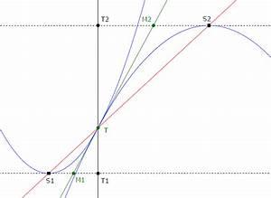 Schnittpunkt Zweier Parabeln Berechnen : mp forum schnittpunkt zweier knickfrei aneinander anschlie ender parabeln matroids matheplanet ~ Themetempest.com Abrechnung