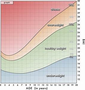 Diet Chart For A Child Of 12 14 Years What Is The Average Weight Of A Female 11 Years Old 5