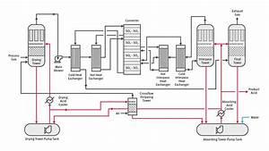 Mecs U00ae Metallurgical Sulfuric Acid Process Technology