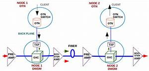 A General Architecture Of Otn Over Dwdm Network