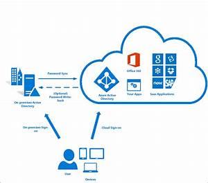 Office 365 - Porque Implementar O Single Sign On  Logon  U00fanico