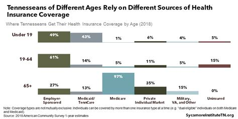 Enroll now for 2021 coverage. A Deep Dive into Health Insurance Coverage in Tennessee