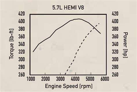 Dodge/Chrysler 5.7L Hemi V 8 Engine Specs