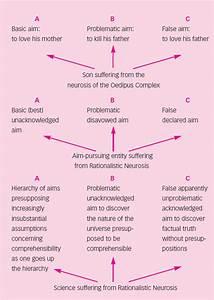 Is Science Neurotic
