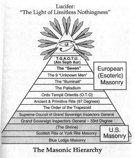 Masons Illuminati Freemasons Illuminati Freemasons Secret Societies