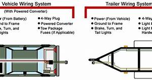 Vehicle And Trailer Wiring System Troubleshooting