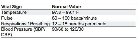 normal vitals table  adults normal vital signs chart clinical pinterest vital signs