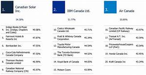 Here's why such few Canadian tech companies received 2016 ...