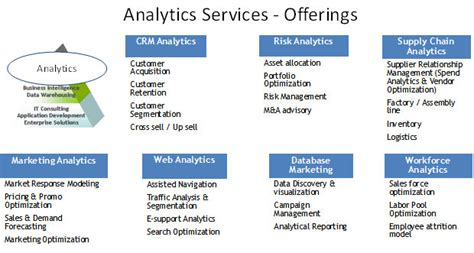Analytics & Business Intelligence  Kanoo It. Gannon University Physical Therapy. Aircraft Liability Insurance. High Speed Internet Packages. Calgary Grocery Delivery Www Wristbands Com Au. Yale University School Of Drama. Llc Vs Corporation In California. Web Development School 24 Hour Payday Advance. Bristol Airport Car Rental Sc Duplex Adapter