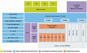 Nxp Introduces Qoriq Ls1046a Quad Cortex A72 Communication