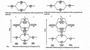 Molecular Orbital Energy Level Diagrams