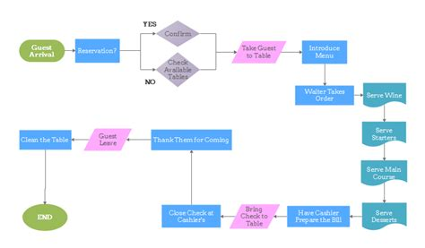 Operational Flow Chart Template by Flowchart For Restaurant Operations