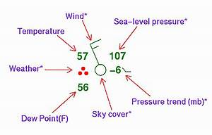 Station Model Information for Weather Observations