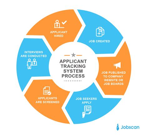 Applicant Tracking Systems For Automated Resume Screeners by Applicant Tracking Systems Jobscan