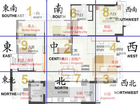 Feng Shui Flying Star 2016 Analysis And Remedies