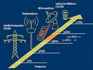 Elektrosmog & Handystrahlung im Haushalt vermeiden