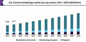 Clinical Microbiology Market Size & Share | Industry ...