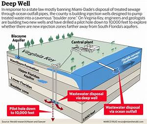 Diagram Of Injection Wells