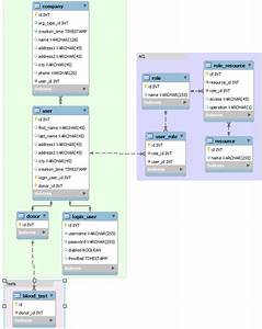 Sql - Database Relationship Model For A Blood Bank With Many User Types
