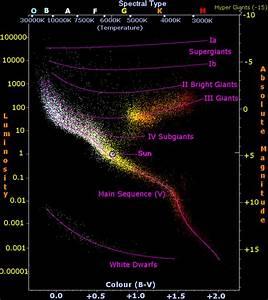 Hertzsprung-russell-diagrammet