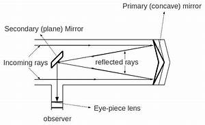 How To Draw Diagram For A Reflecting Telescope        Physics