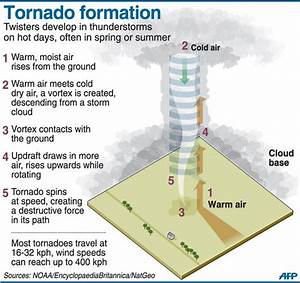 Tornado Formation  Must Have Vertical Wind Direction Shear
