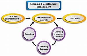 Training Administration