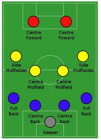 football tactics  strategies