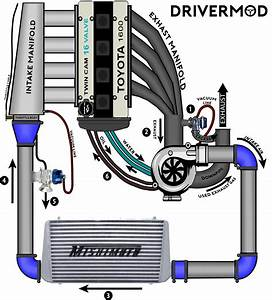 Turbocharging For Dummies  U2013 Drivermod
