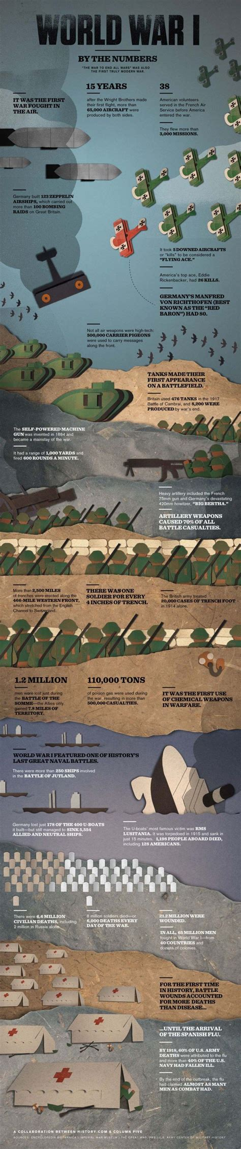 17 Best Images About World War I Infographics On Pinterest
