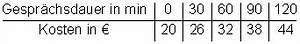 Variable Kosten Berechnen Formel : einf hrung lineare funktionen ~ Themetempest.com Abrechnung