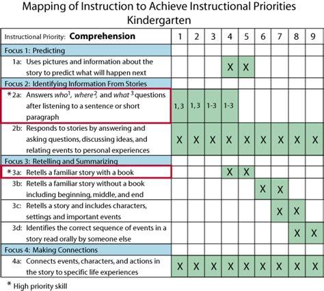 Kindergarten Comprehension Curriculum Map