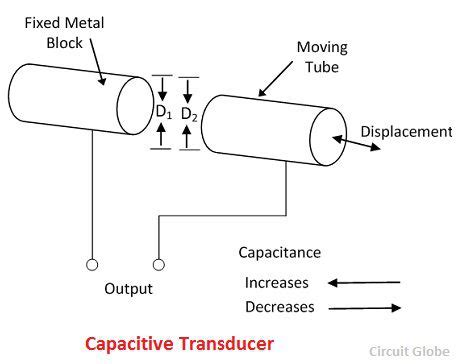 What Capacitive Transducer Definition Principle
