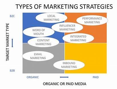 Marketing Strategies Types Strategy Blueprint Market