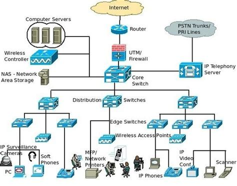 What Are Some Of The Best Architecture Diagrams Of Cloud