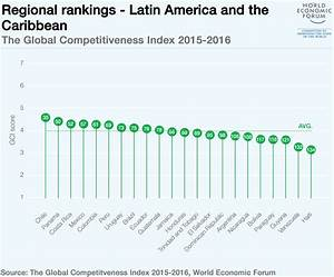 Global Competitiveness Report 2015