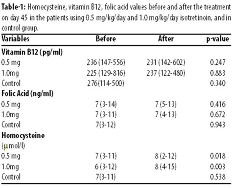 sgpt levels normal range effect of different doses of isotretinoin treatment on the levels of serum homocysteine vitamin